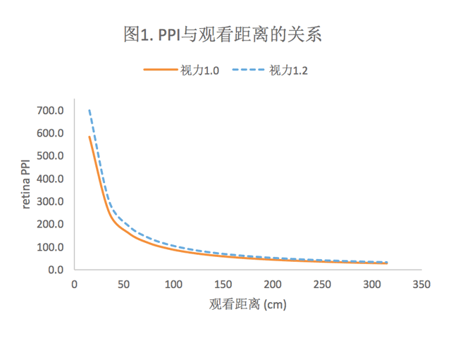 fig-1-ppi-vs-resolution