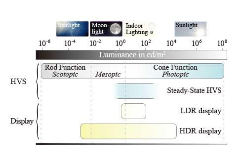 lum-range-compare