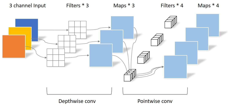 mobilenet-v1-conv