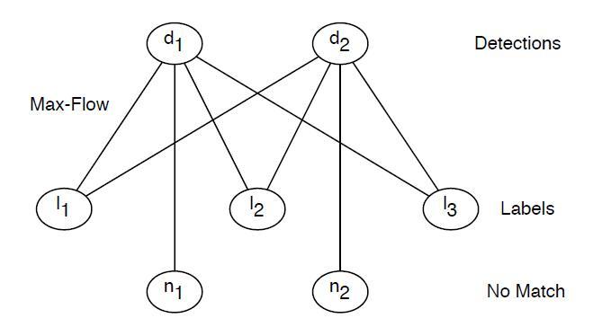 fddb-eval-graph